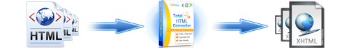 convert html to XHTML