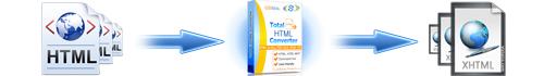 convert html to pdf